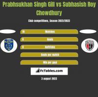 Prabhsukhan Singh Gill vs Subhasish Roy Chowdhury h2h player stats