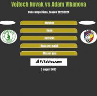 Vojtech Novak vs Adam Vlkanova h2h player stats