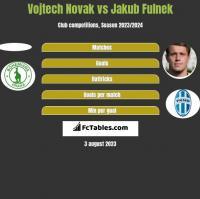 Vojtech Novak vs Jakub Fulnek h2h player stats