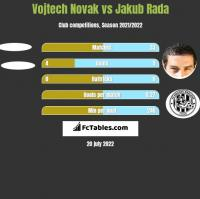 Vojtech Novak vs Jakub Rada h2h player stats