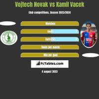 Vojtech Novak vs Kamil Vacek h2h player stats