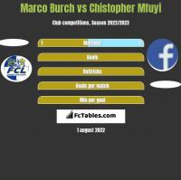 Marco Burch vs Chistopher Mfuyi h2h player stats