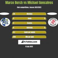 Marco Burch vs Michael Goncalves h2h player stats
