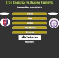 Aron Csongvai vs Branko Pauljevic h2h player stats