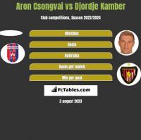 Aron Csongvai vs Djordje Kamber h2h player stats