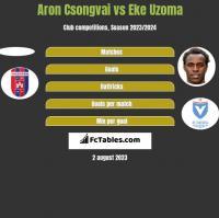Aron Csongvai vs Eke Uzoma h2h player stats
