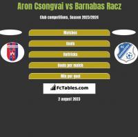 Aron Csongvai vs Barnabas Racz h2h player stats
