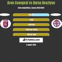 Aron Csongvai vs Barna Kesztyus h2h player stats