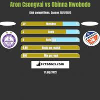 Aron Csongvai vs Obinna Nwobodo h2h player stats