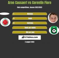 Arne Cassaert vs Corentin Fiore h2h player stats