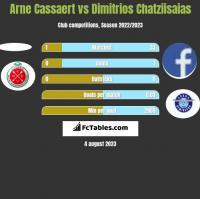 Arne Cassaert vs Dimitrios Chatziisaias h2h player stats