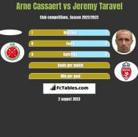 Arne Cassaert vs Jeremy Taravel h2h player stats
