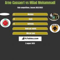 Arne Cassaert vs Milad Mohammadi h2h player stats