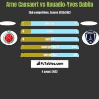 Arne Cassaert vs Kouadio-Yves Dabila h2h player stats