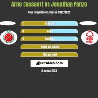 Arne Cassaert vs Jonathan Panzo h2h player stats