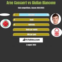 Arne Cassaert vs Giulian Biancone h2h player stats