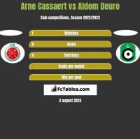 Arne Cassaert vs Aldom Deuro h2h player stats