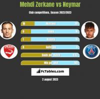 Mehdi Zerkane vs Neymar h2h player stats