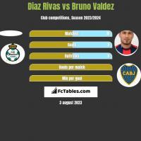 Diaz Rivas vs Bruno Valdez h2h player stats