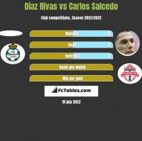 Diaz Rivas vs Carlos Salcedo h2h player stats