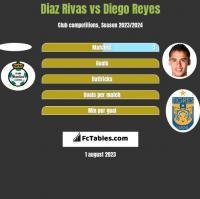 Diaz Rivas vs Diego Reyes h2h player stats