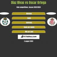 Diaz Rivas vs Oscar Ortega h2h player stats