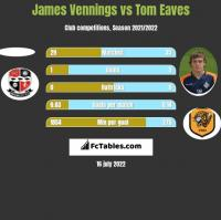 James Vennings vs Tom Eaves h2h player stats