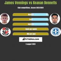 James Vennings vs Keanan Bennetts h2h player stats