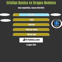 Cristian Bustea vs Dragos Nedelcu h2h player stats
