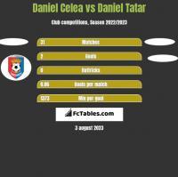 Daniel Celea vs Daniel Tatar h2h player stats