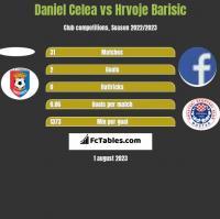 Daniel Celea vs Hrvoje Barisic h2h player stats
