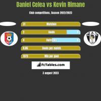 Daniel Celea vs Kevin Rimane h2h player stats