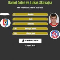 Daniel Celea vs Lukas Skovajsa h2h player stats