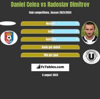 Daniel Celea vs Radoslav Dimitrov h2h player stats