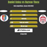 Daniel Celea vs Razvan Tincu h2h player stats