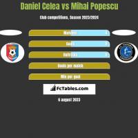 Daniel Celea vs Mihai Popescu h2h player stats