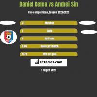 Daniel Celea vs Andrei Sin h2h player stats