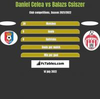 Daniel Celea vs Balazs Csiszer h2h player stats
