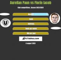 Aurelian Paun vs Florin Iacob h2h player stats