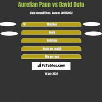 Aurelian Paun vs David Dutu h2h player stats