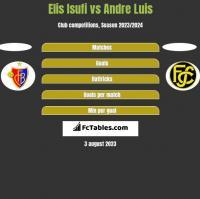 Elis Isufi vs Andre Luis h2h player stats