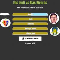 Elis Isufi vs Blas Riveros h2h player stats