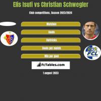 Elis Isufi vs Christian Schwegler h2h player stats