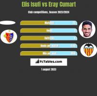 Elis Isufi vs Eray Cumart h2h player stats
