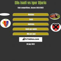Elis Isufi vs Igor Djuric h2h player stats