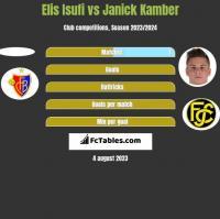Elis Isufi vs Janick Kamber h2h player stats