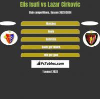 Elis Isufi vs Lazar Cirković h2h player stats