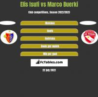 Elis Isufi vs Marco Buerki h2h player stats