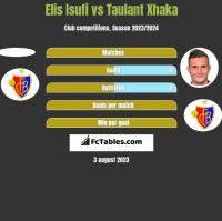 Elis Isufi vs Taulant Xhaka h2h player stats
