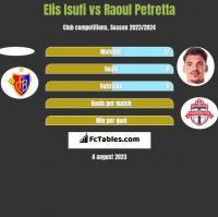 Elis Isufi vs Raoul Petretta h2h player stats